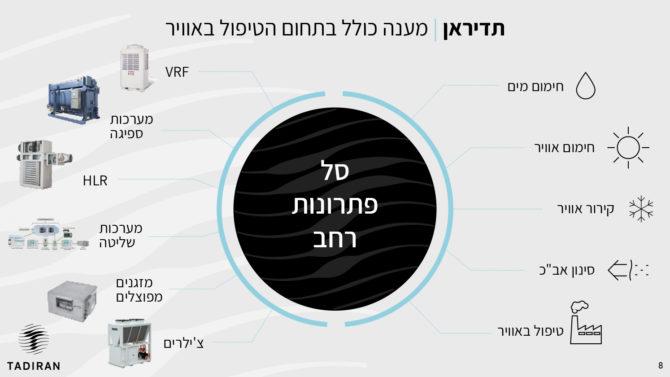 עיצוב מצגת שוק ההון - שקף פנים