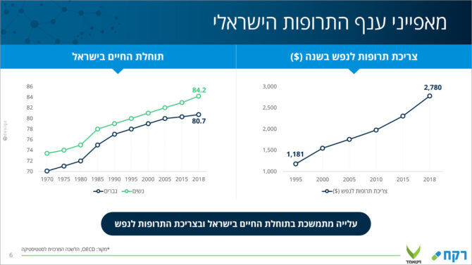 עיצוב שקף מאפייני ענף התרופות הישראלי