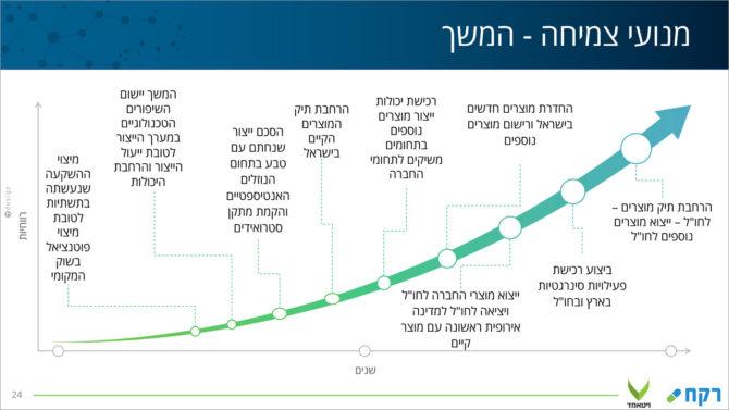 עיצוב שקף מנועי צמיחה - פירוט